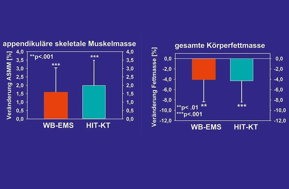 Abbildung 1 und 2: Veränderung der Muskelmasse der Extremitäten und der gesamten Körperfettmasse in der WB-EMS- und der HIT-Gruppe. p