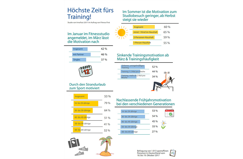 Studie Fitness First Trainer Artikel
