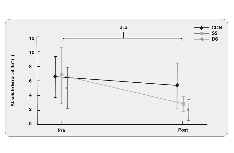 Abbildung 1: Abweichung in Grad vom Zielwinkel des Kniegelenks (hier 45°) vor und nach dem Aufwärmprogramm. CON = Kontrollbedingung; SS = Statisches Dehnen; DS = Dynamisches Dehnen